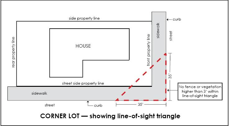Corner Lot Diagram